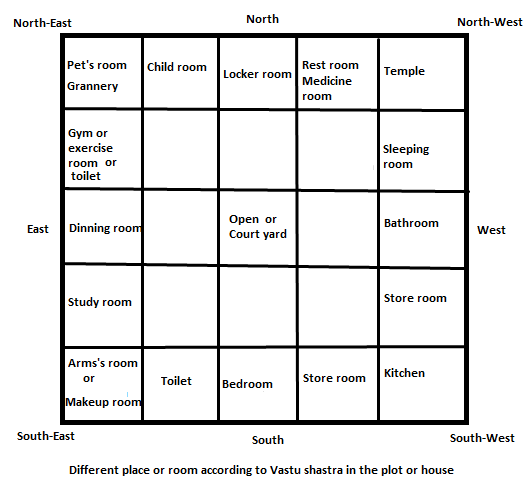 Position of different area of house or plot according to for Bathroom designs according to vastu