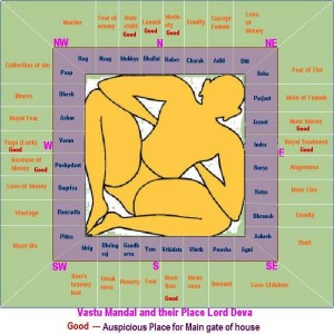 Vastu Mandal with their Lord