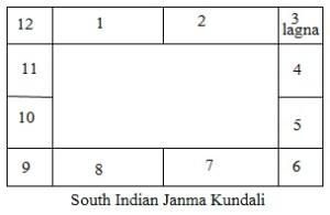South indian kundali