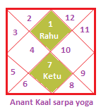 Anant kaalsarpa yoga
