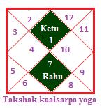 Takshak kaalsarpa yoga
