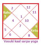 Vasuki kaal sarp yoga
