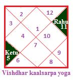 Vishdhar kaalsarpa yoga
