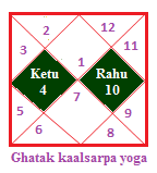 Ghatak kaalsarpa yoga (1)