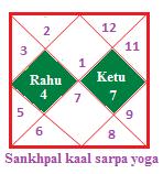 Sankhpal kaalsarpa yoga