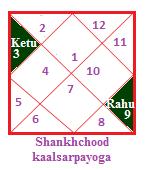 Shankhchood kaalsarpa yoga